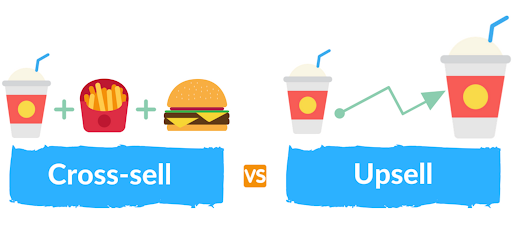 What is upselling?