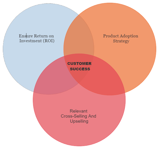 What Are The Three Pillars Of Successful Customer Success?